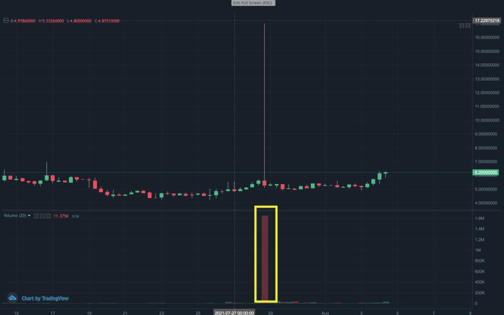 Live PUMP & DUMP Chart